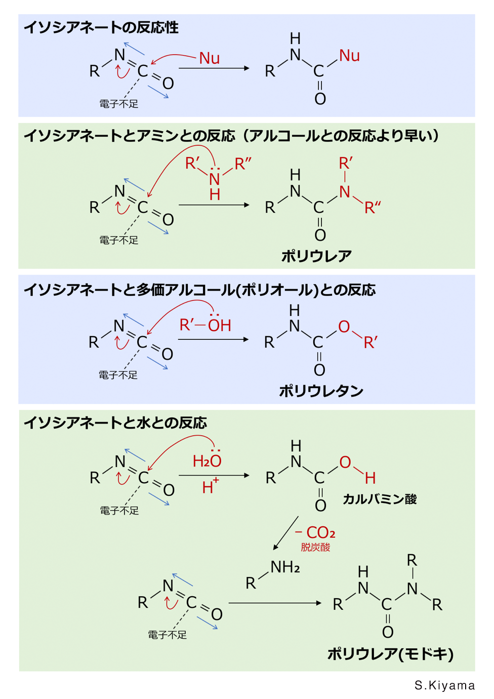 ReactionOfIsocyanate.png
